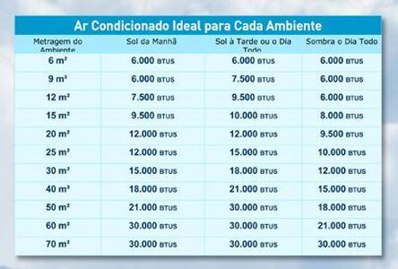 Ar condicionado 12000 btus é para quantos metros quadrados